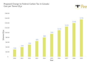 What does a $170/tonne CO2e carbon price mean for electricity prices across Canada?