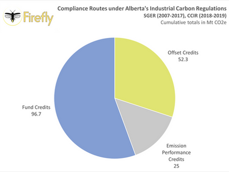 Compliance routes in Alberta's carbon markets: a look at past trends and future possibilities.