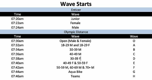 Wave Starts.png