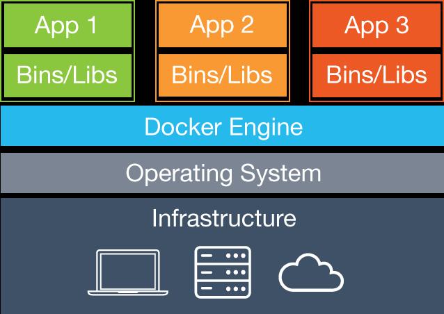 Virtualizacion, containers, docker..