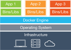 Virtualizacion, containers, docker..