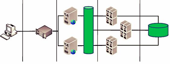 Linux & JBoss Clustering