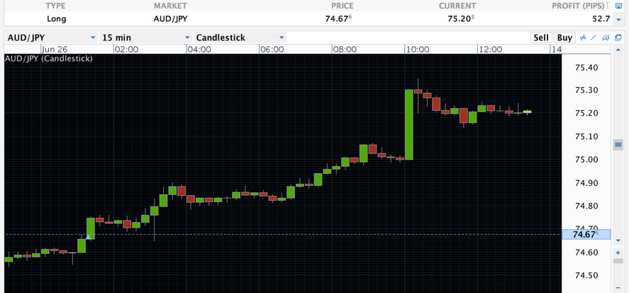 End of day vs intraday forex quora