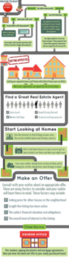 Buyer Road Map