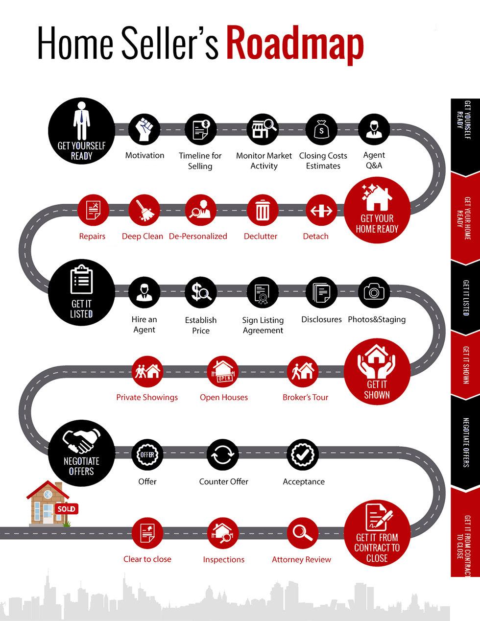 Seller Road Map