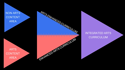 Simplified IA Continuum.png