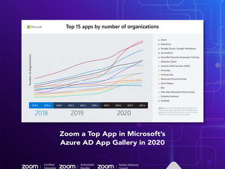 Zoom a Top App in Microsoft's Azure AD App Gallery in 2020