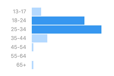 age graph 2.png