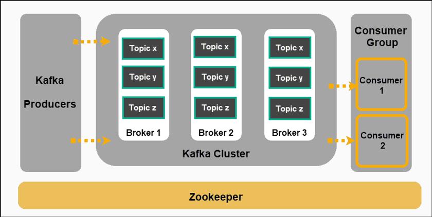 basic-kafka-architecture-producer-topic-