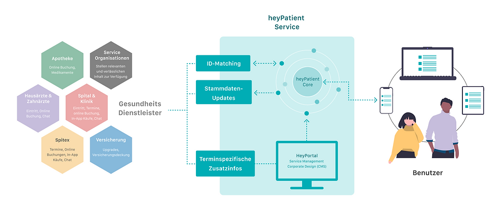 heyPatient Service.png