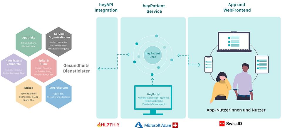 heyPatient Lösung.png