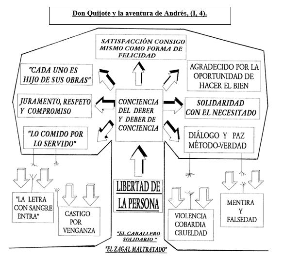 DQ y la aventura de Andrés, ilustración pedagógica José Mª Callejas para Ética (4º ESO).