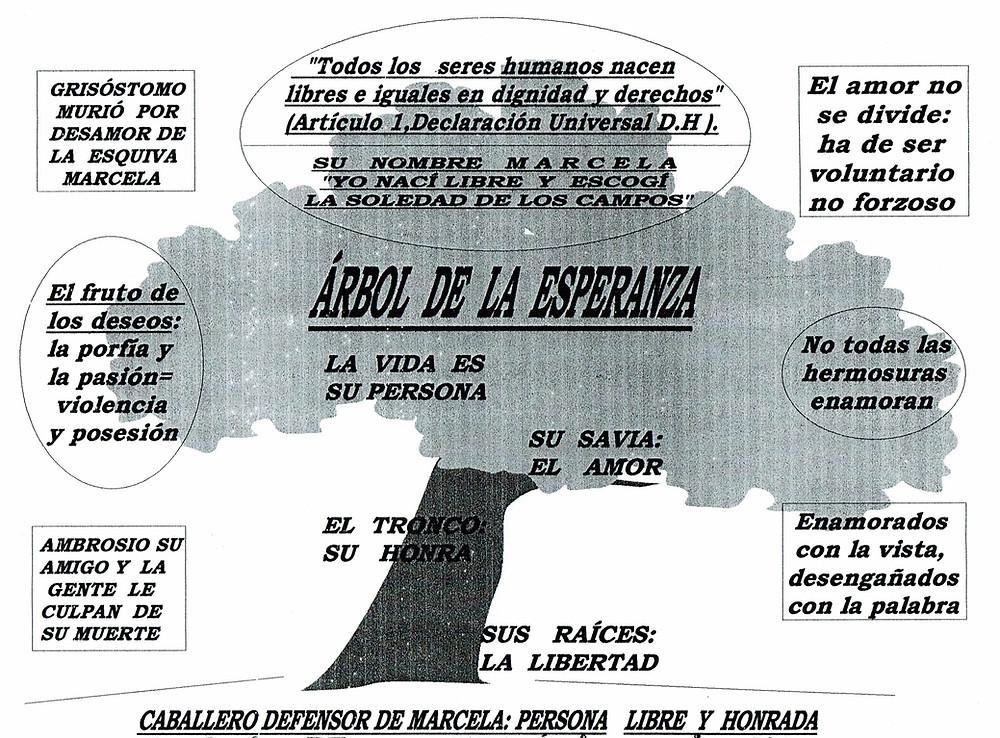 Ilustración pedagógica de José María Callejas Berdonés.