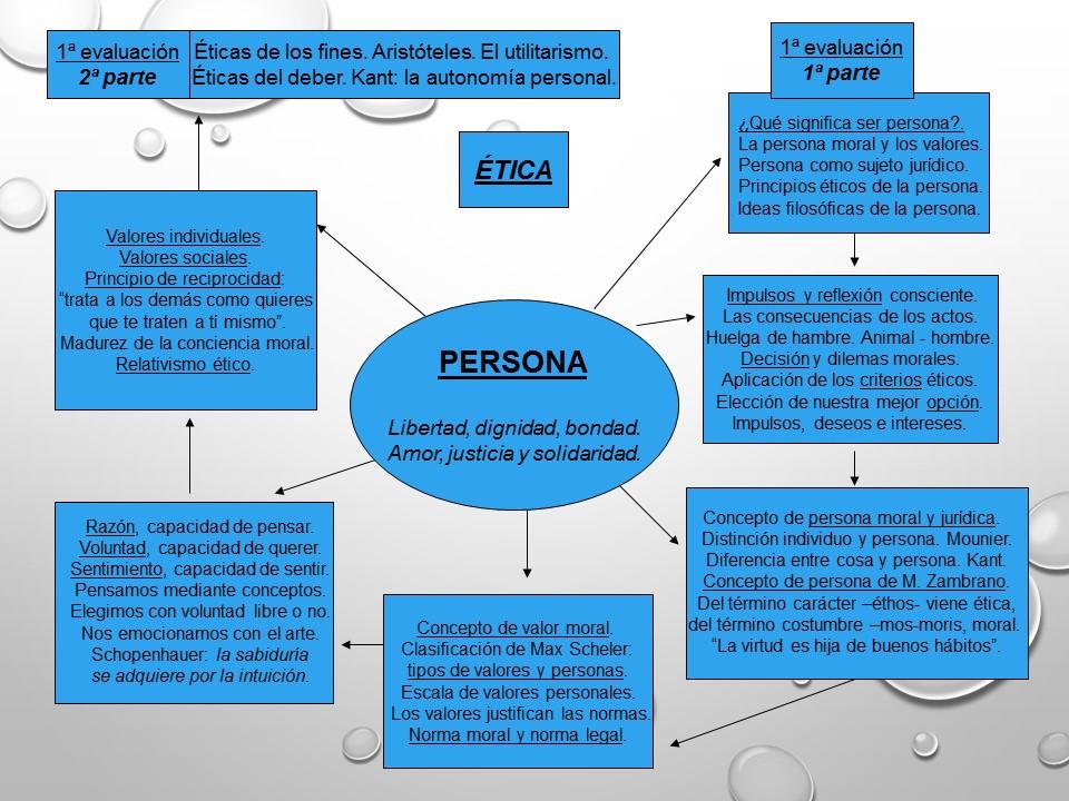 Núcleos temáticos de la programación de Ética, 4ºESO. 1ª evaluación.