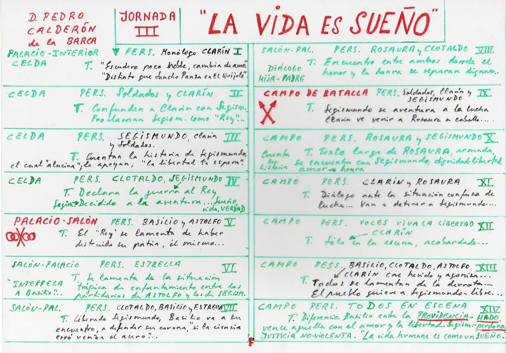 Esquema de trabajo de La vida es sueño de Calderón. Jornada III. José Mª Callejas Berdonés.