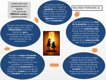 Valores de la persona (3). Consejos de don Quijote a Sancho (II, 42 y 43).