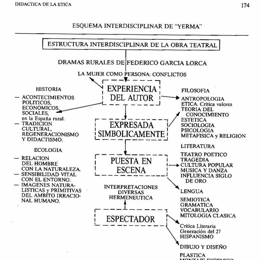 Esquema interdisciplinar de Yerma.