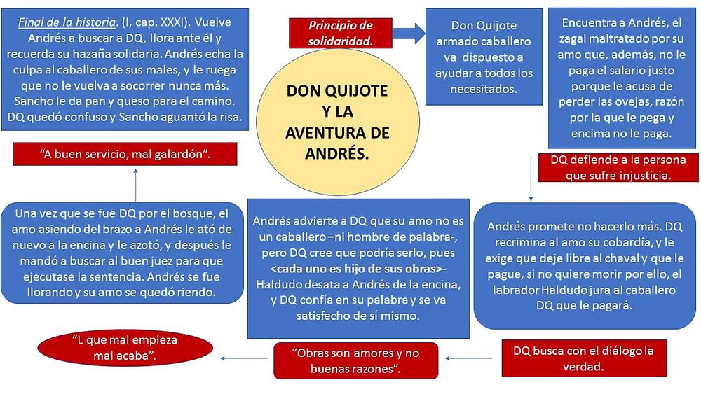 Guión didáctico de la aventura de Andrés del Quijote.