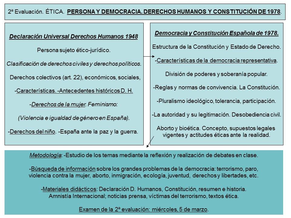 Cuadro sinóptico modelo B de Ética. 2ª evaluación.