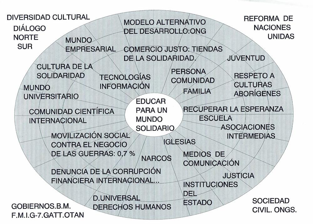 Mapa global en el umbral del siglo XXI. Ámbitos de interdependencia entre personas, pueblos y culturas.
