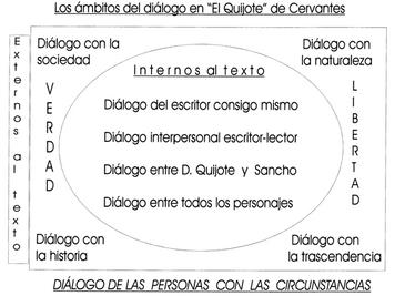 Los ámbitos del diálogo en el Quijote.