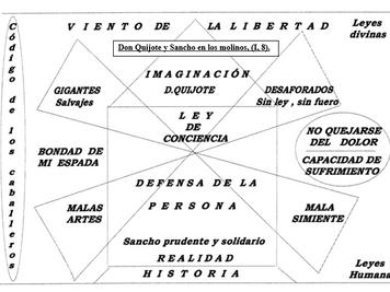 La aventura de los molinos de viento de don Quijote y Sancho (I, 8). Materiales didácticos. Ética. 4