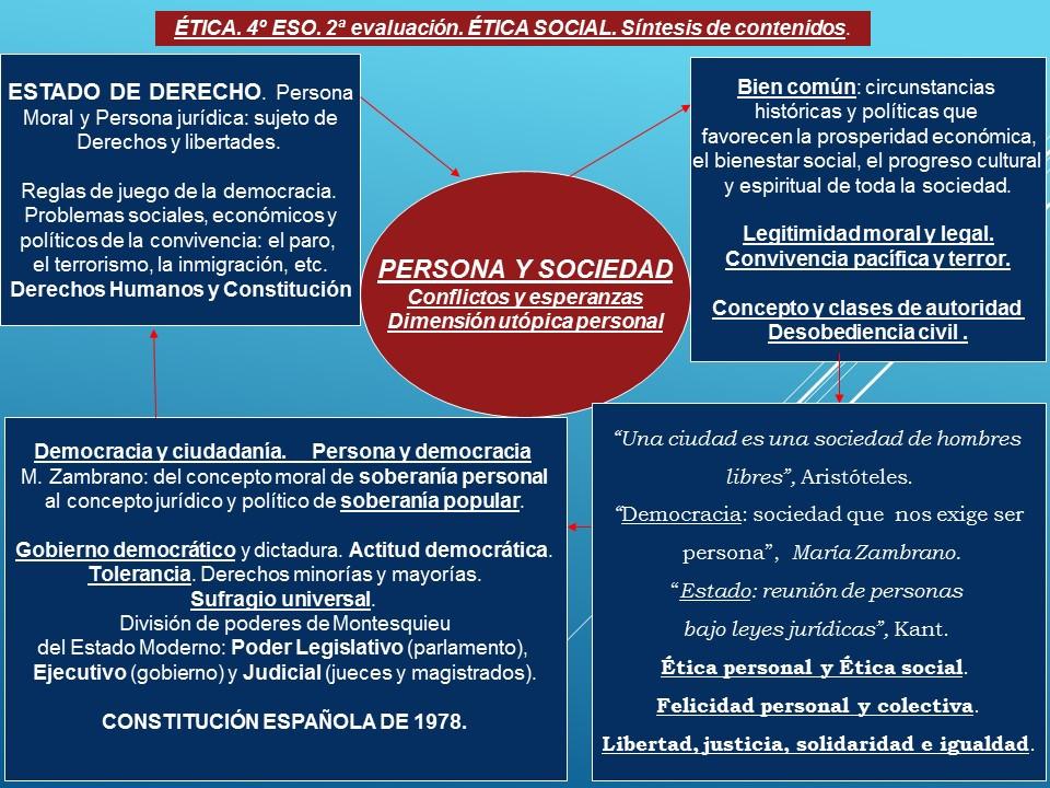 Núcleos temáticos Ética (4º ESO). 2ª Evaluación. Persona y sociedad.