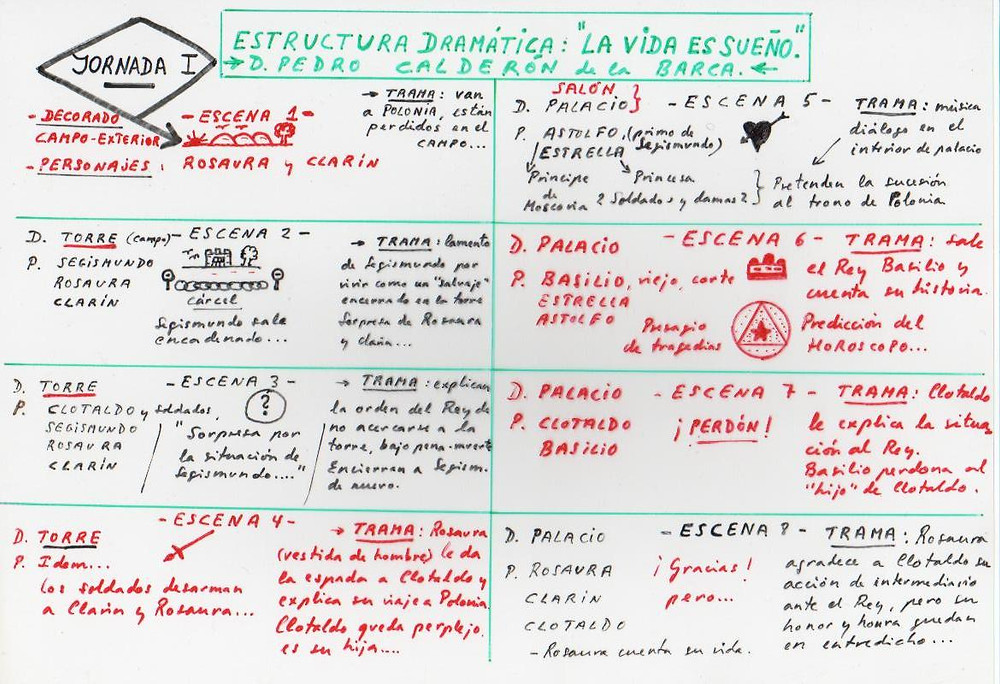 Esquema de trabajo de José Mª Callejas Berdonés. La vida es sueño. Jornada I.