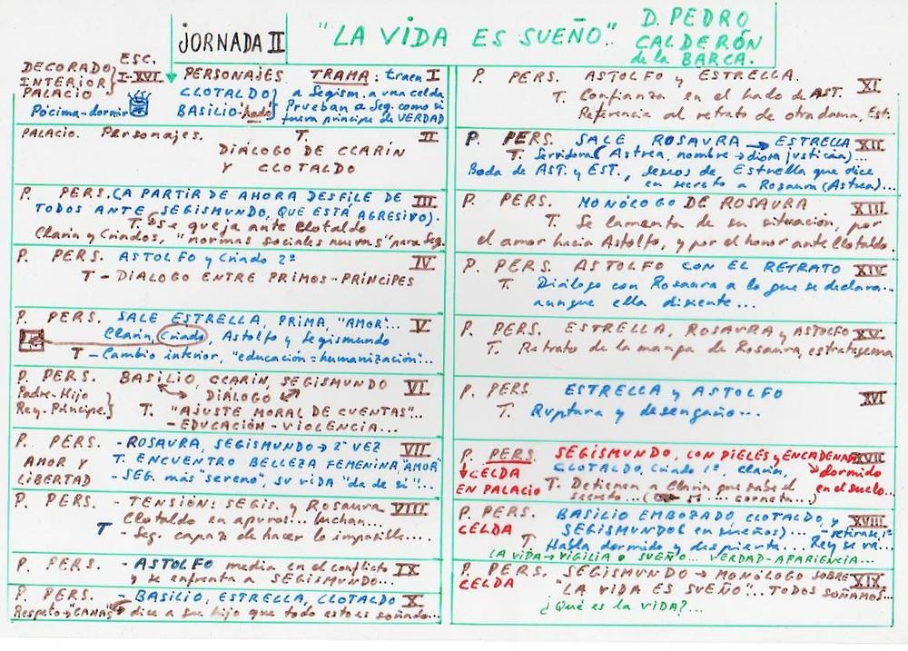 Esquema de trabajo de José Mª Callejas Berdonés. La vida es sueño. Jornada 2.