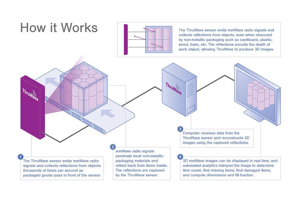 ThruWave How-It-Works for Web.jpg