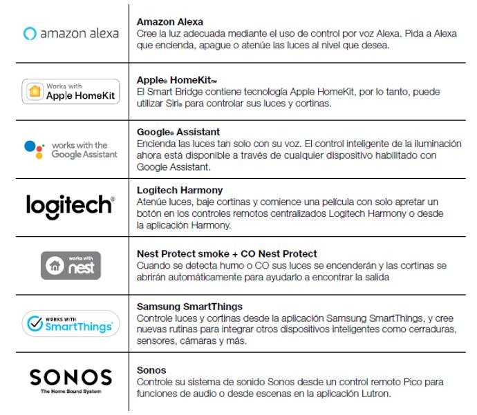 LURON RA2 Select es compatible con varios sistemas como Alexa, Google Assistant, Apple Home Kit