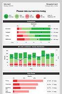 Best feedback report