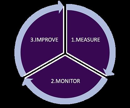 Measure Monitor Improve 02.png