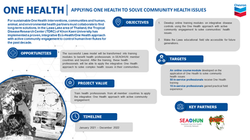 APPLYING ONE HEALTH TO SOLVE COMMUNITY HEALTH ISSUES