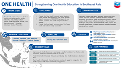 Strengthening One Health Education in Southeast Asia