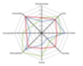 grafica araña analisis sensorial