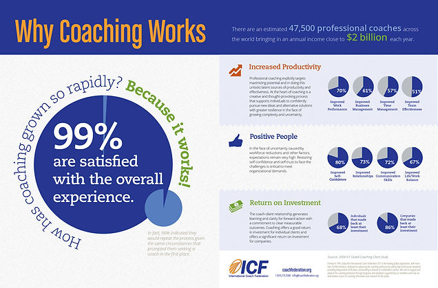 whycoachingworksinfographic.jpg