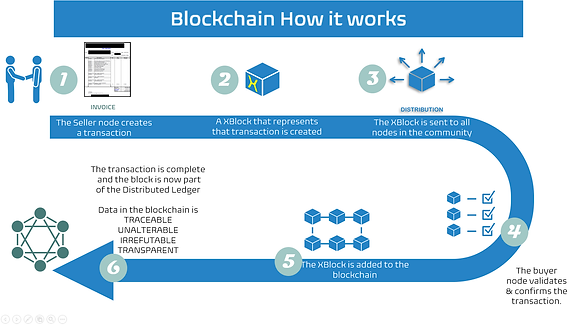 Blockchain How.png