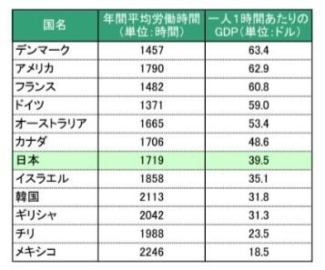 日本の生産性世界比較