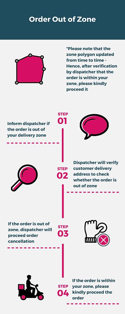 Dispatcher SOP (ENGLISH) (3).png