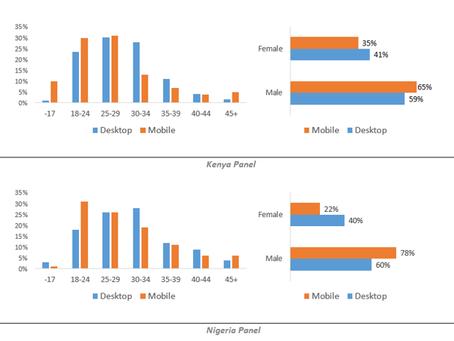 Research Methodologies for Africa: Desktop Research