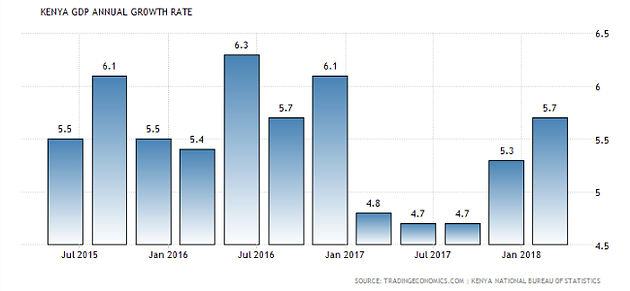 Consumer confidence drives GDP growth in Kenya