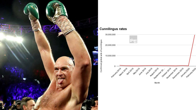 Cunnilingus up 6000% after Fury's victory over Wilder, experts confirm