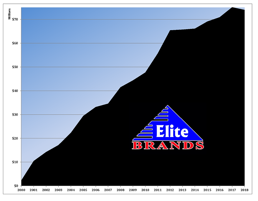 Sales 2000 - 2018.png