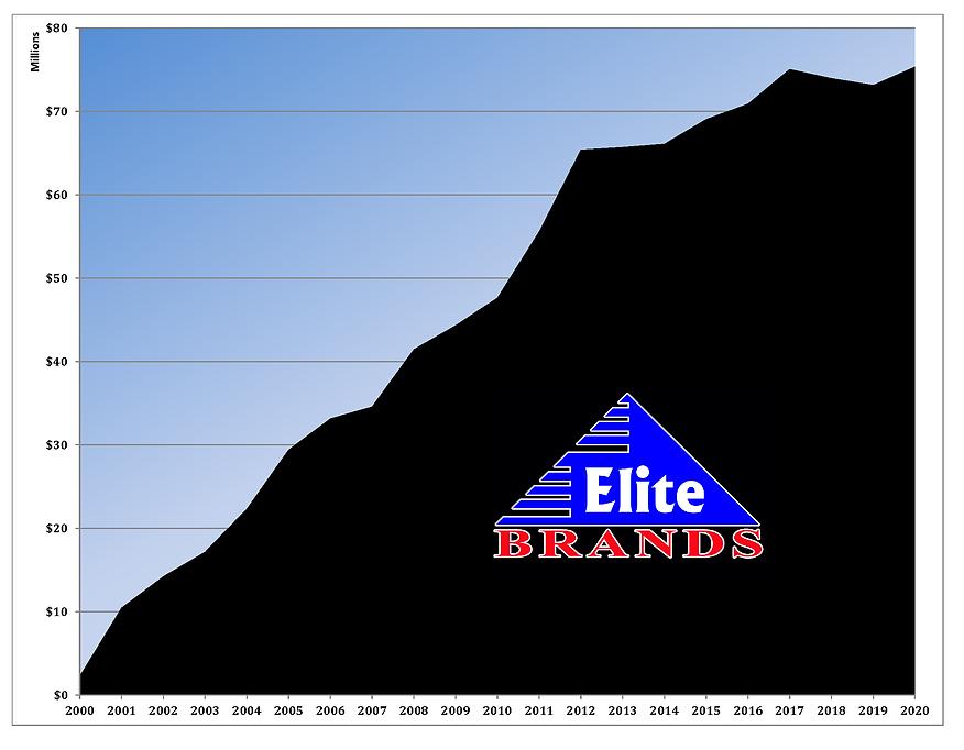 Sales 2000 - 2020.png