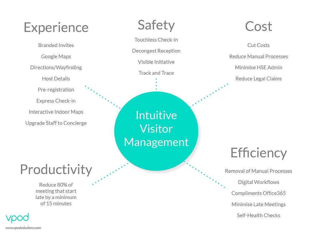 intuitive-visitor-management-solution
