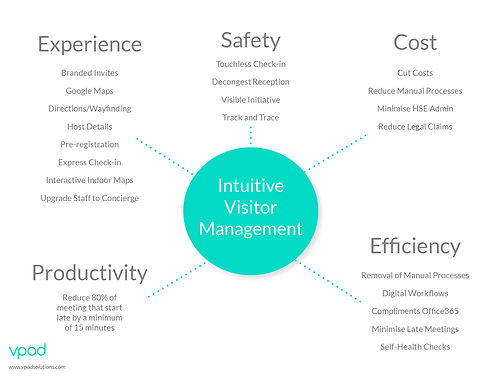 intuitive-visitor-management-diagram
