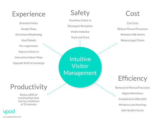 intuitive-visitor-management-elements-infographic