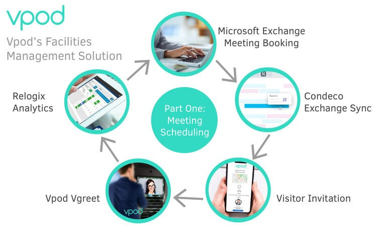 automated-visitor-management-system-workflow