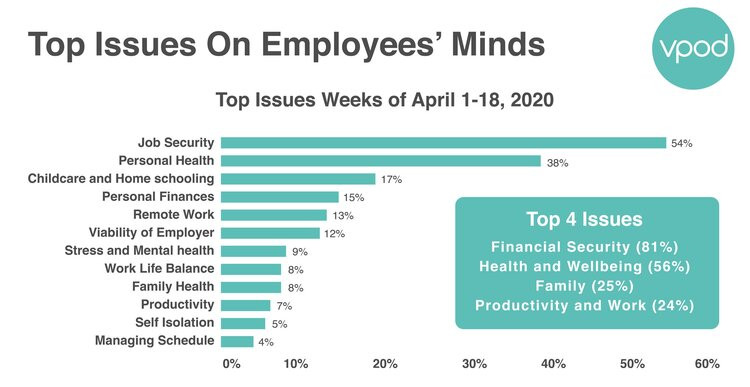 top-issues-employee-mind